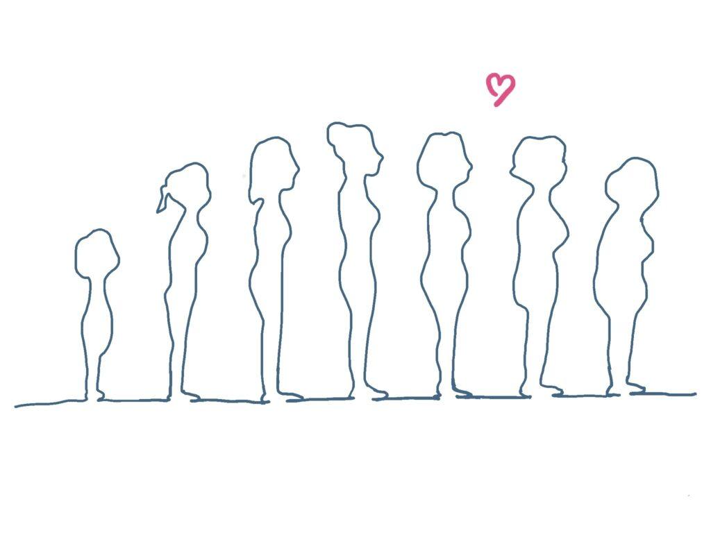 イラスト:年齢による女性の体型の変化。女児からおばあさんまで7人が横を向いて並んでいる様子を一筆書きで表している。